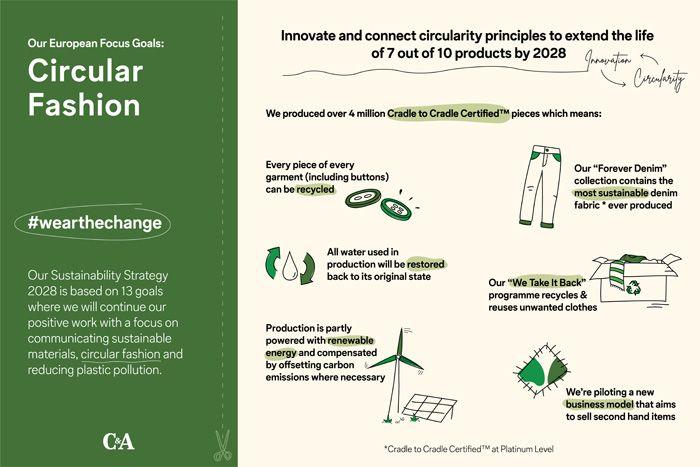 C&A anuncia a sua nova Estratégia Global de Sustentabilidade 2028
